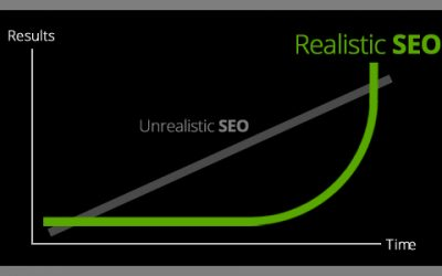 Understanding SEO: A Realistic Timeline